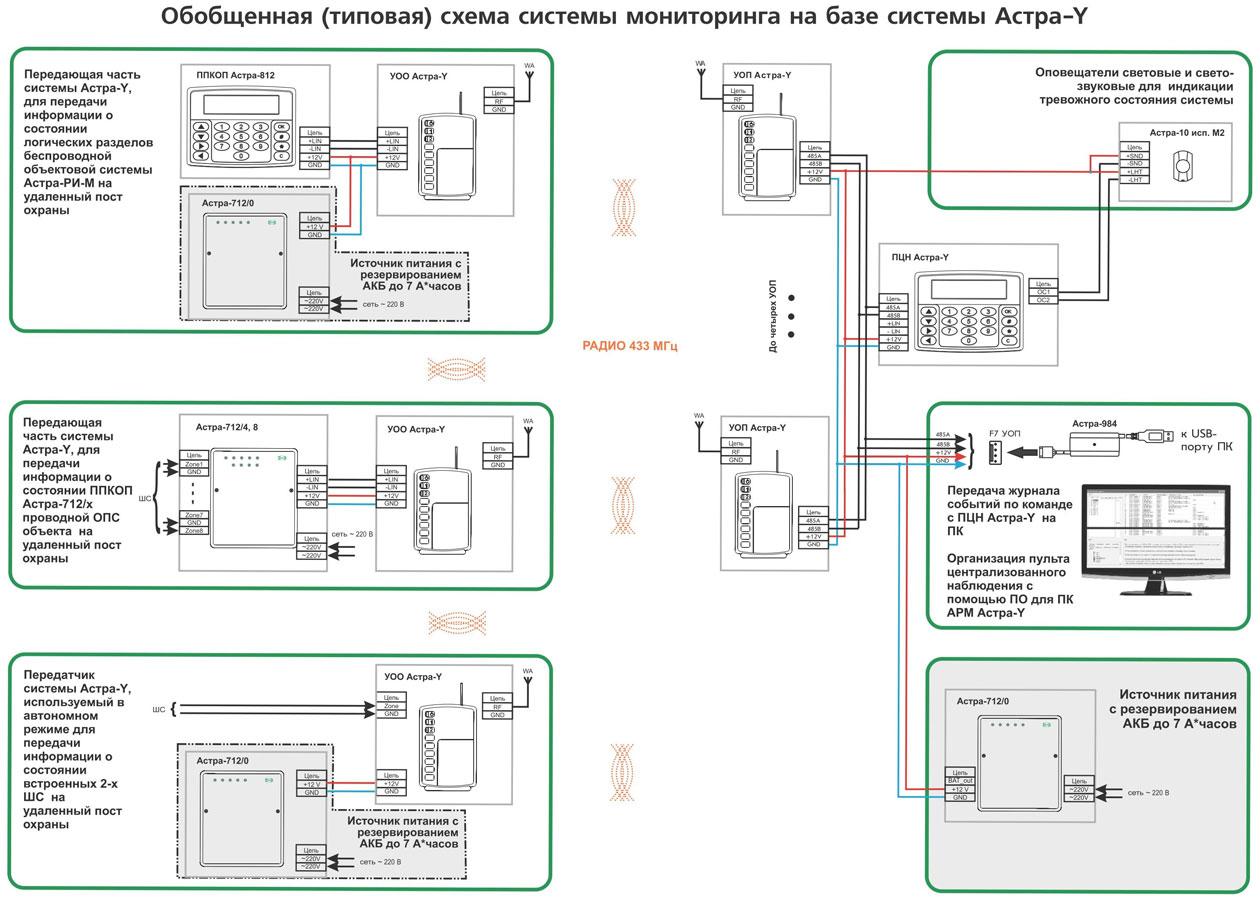 Пожарная сигнализация астра-712 схемы подключений